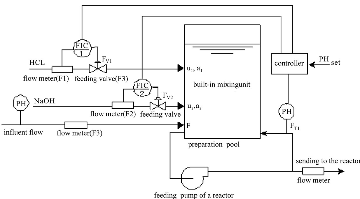 Modeling and Control of pH in Pulp and Paper Wastewater
