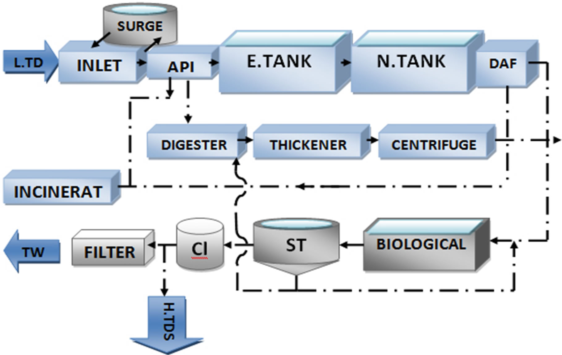 wastewater treatment plant flow diagram 2 switch light wiring simulation of low tds and biological units fajr