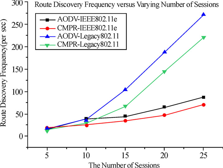 Performance Study of a Cross-Layer Based Multipath Routing