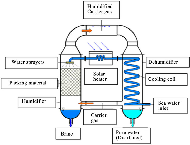 how does solar energy work diagram 2005 scion xb parts water desalination using a humidification-dehumidification technique—a detailed review