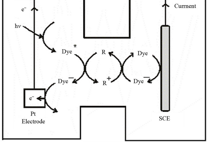 Optimum Efficiency of Photogalvanic Cell for Solar Energy