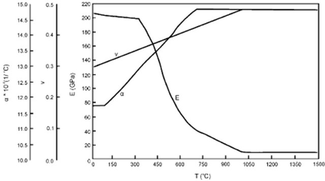 Determination of Residual Stresses Numerically Obtained in