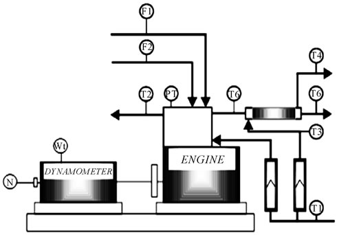 Performance and Combustion Characteristics of SINGLE