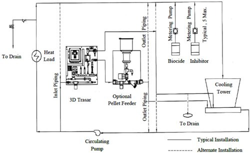 small resolution of typical instulation of the 3d trasar in the chilled water plant 1