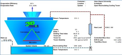 small resolution of 3d trasar sophisticated system of continuous on line remote accessible cooling water treatment and performance monitoring installed at uqu chilled