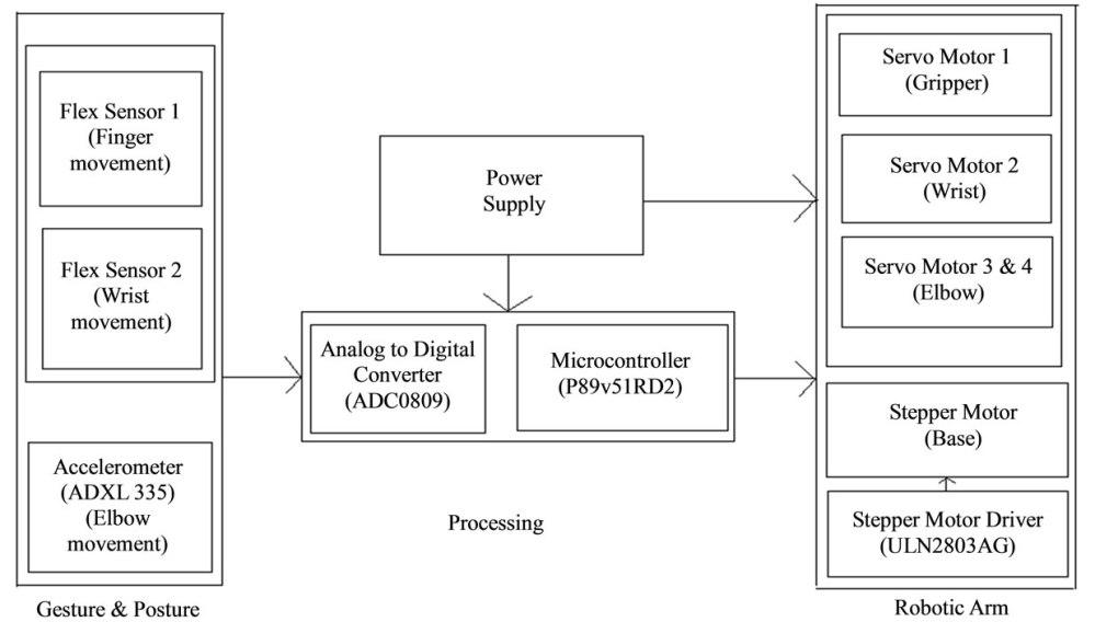 medium resolution of robot block diagram