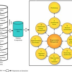 Togaf Framework Diagram 2 Way Wiring Pattern Oriented Approach For Enterprise Architecture