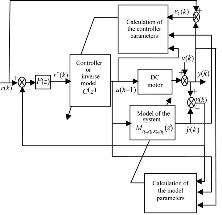 Adaptive Internal Model Control of a DC Motor Drive System