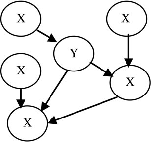 Classification of Web Services Using Bayesian Network