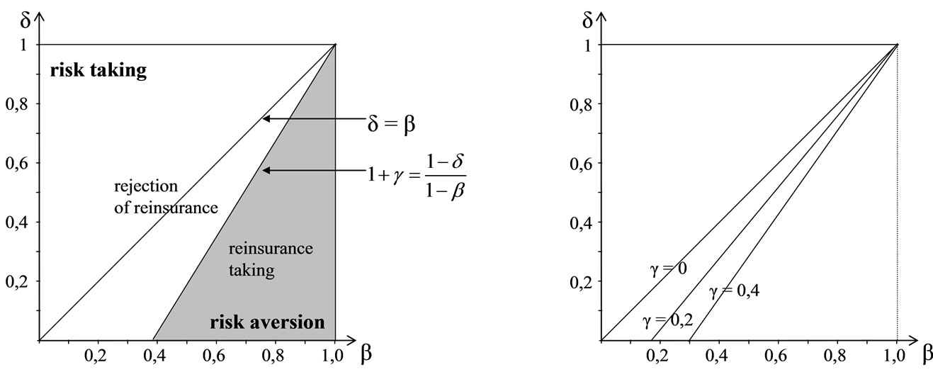 Hybrid Decision Models in Non-Proportional Reinsurance