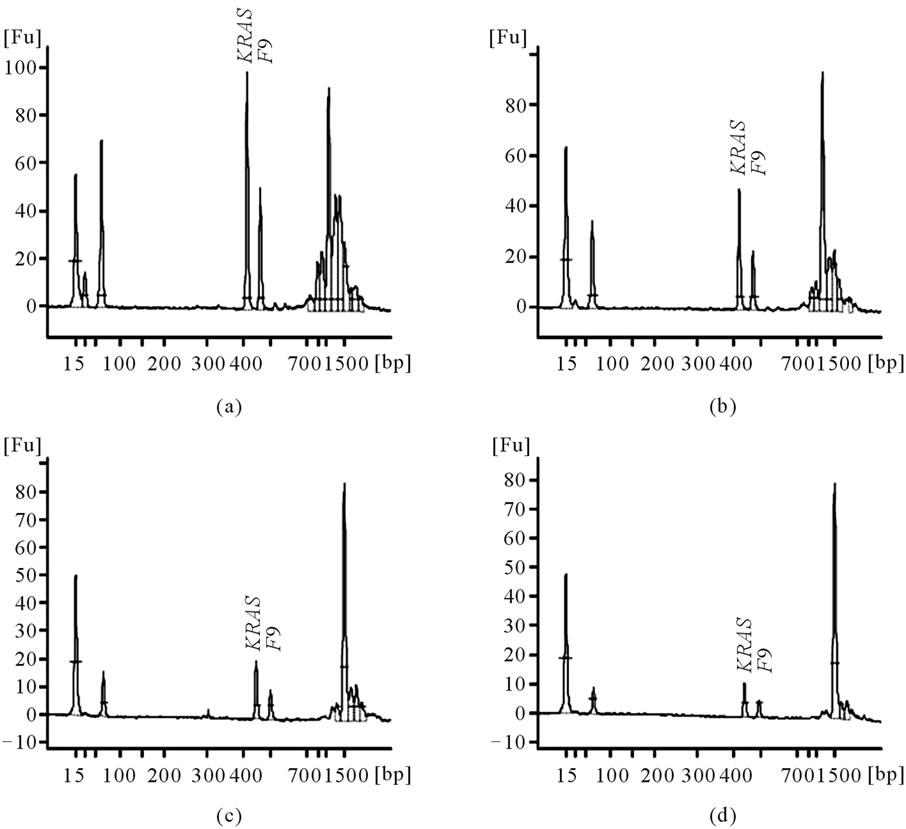 Ratio quantification of gene dosage by Agilent 2100