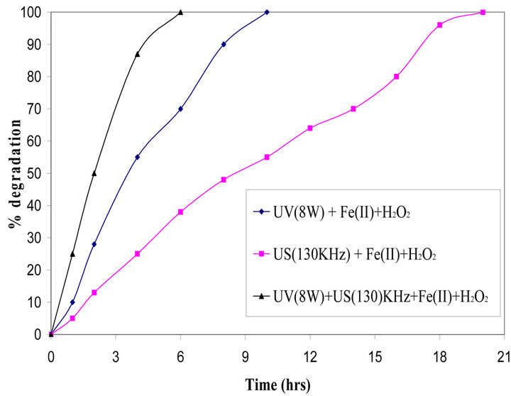 Sono-Photo Fenton Treatment Of Liquid Waste Containing