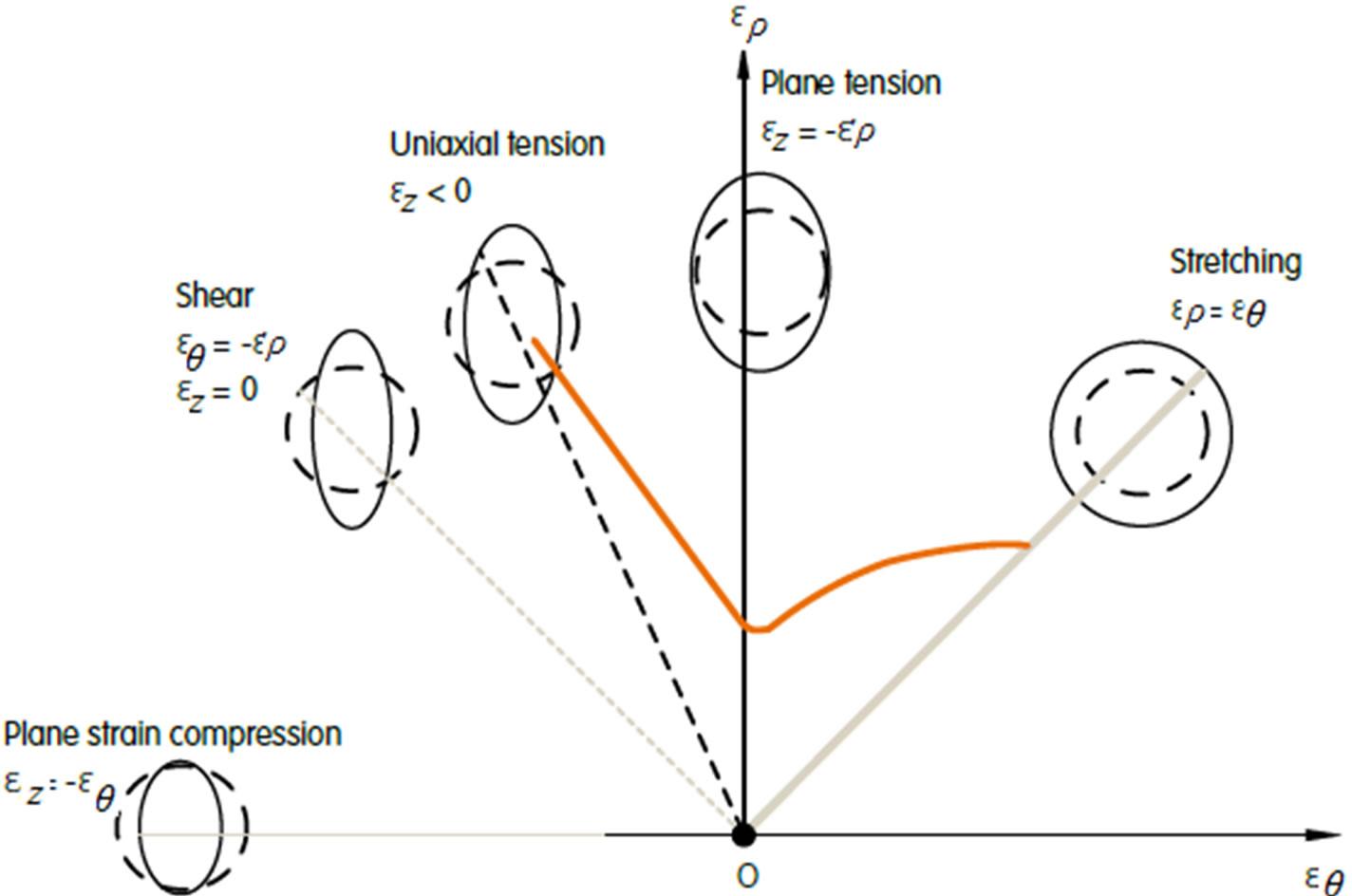 Engineering Diagram Types Engineering Method Wiring