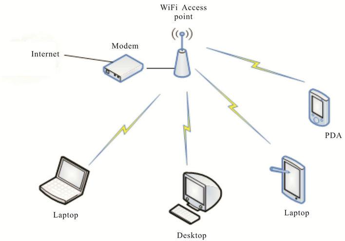 A WiFi-ZigBee Building Area Network Design of High