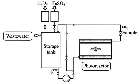 Disposal and Treatment Methods for Pesticide Containing