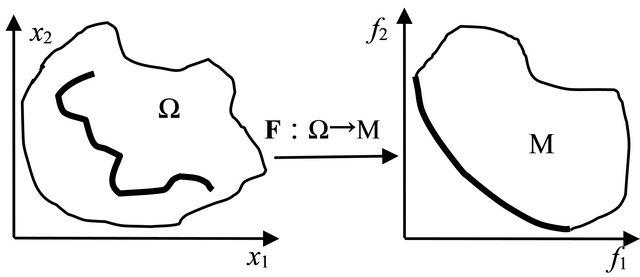 Estimation of Distribution Algorithm with Multivariate T