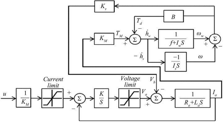 Attitude Control of a Flexible Satellite by Using Robust