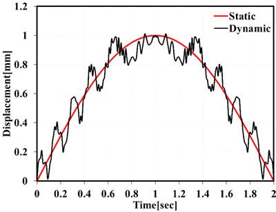 Computation of Impact Factor of High-Speed Railway Bridge