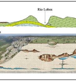 geological cross section showing an interpretation of water flow near la galiana spring detailed diagram block along same geological cross section  [ 1121 x 788 Pixel ]