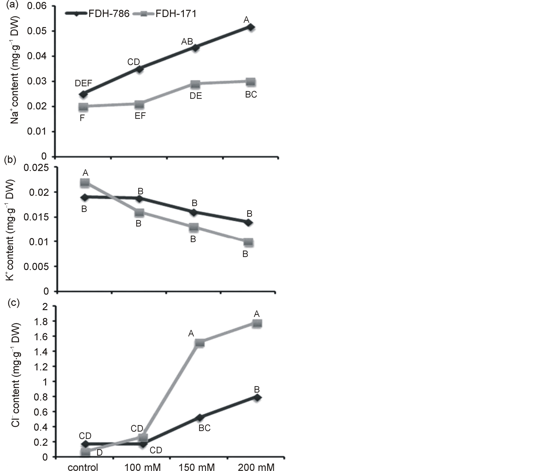 Growth Physiological And Molecular Responses Of Cotton