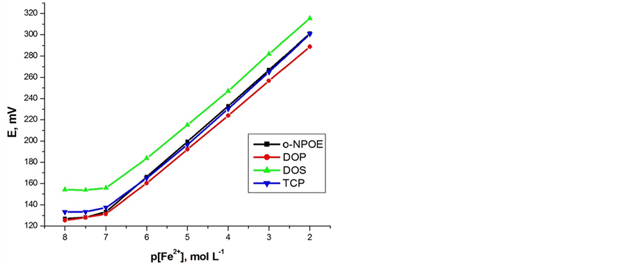 Preparation and Properties of a New Carbon Paste Iron