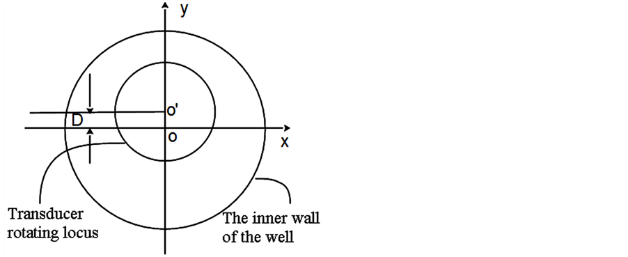 The Research of Ellipse Parameter Fitting Algorithm of