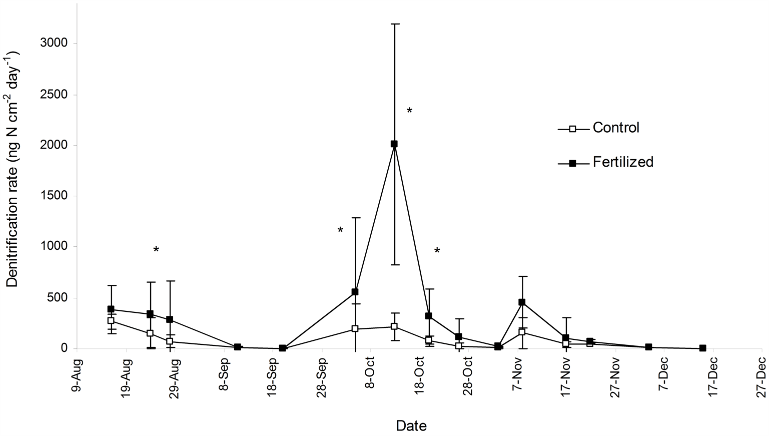 Denitrification In A Soil Under Wheat Crop In The Humid