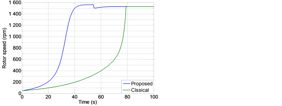 Transient Stability Analysis during an Improved Coupling