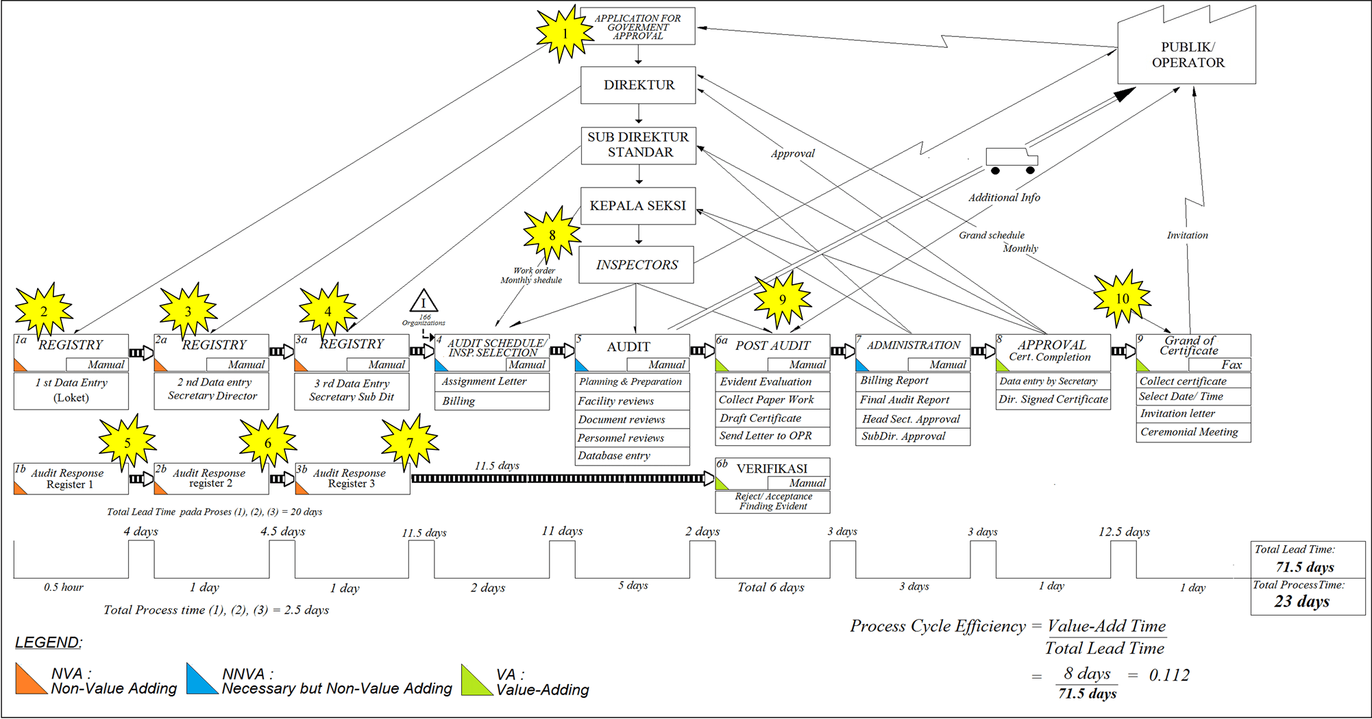 Value Stream Mapping Template Visio