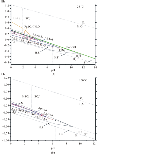 small resolution of eh ph diagram showing the stability fields of solid phases acanthite ag2s uytenbogaardtite ag3aus2 petrovskaite agaus native sulfur s