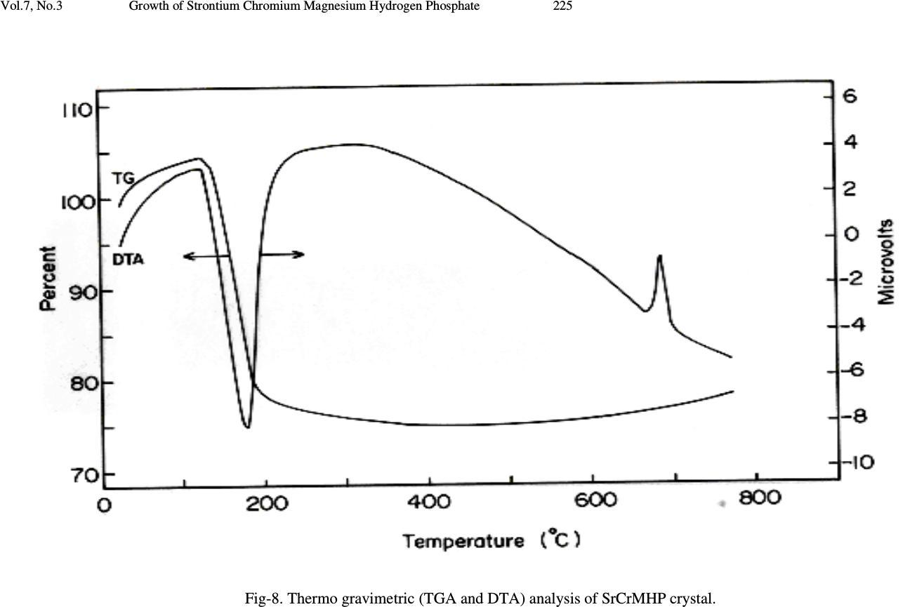 Growth of Strontium Chromium Magnesium Hydrogen Phosphate