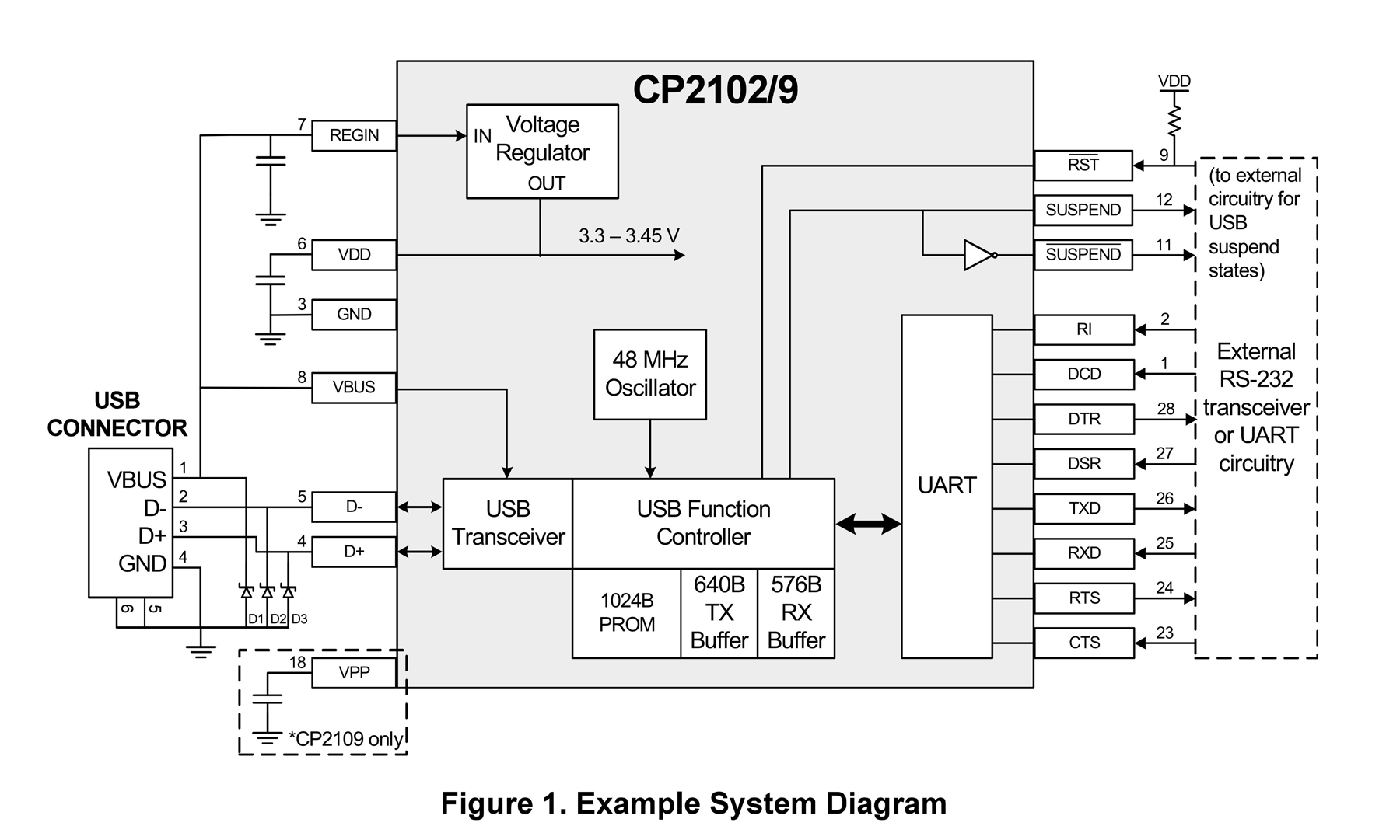 Cp Usb To Serial Converter