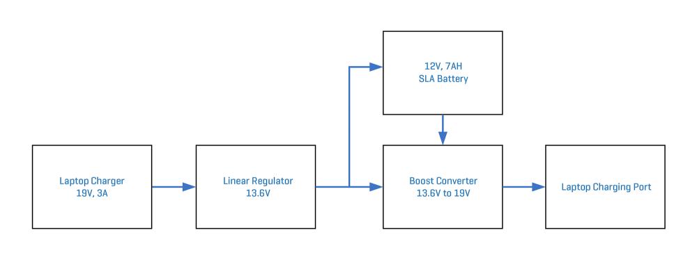 medium resolution of battery backup system block diagram