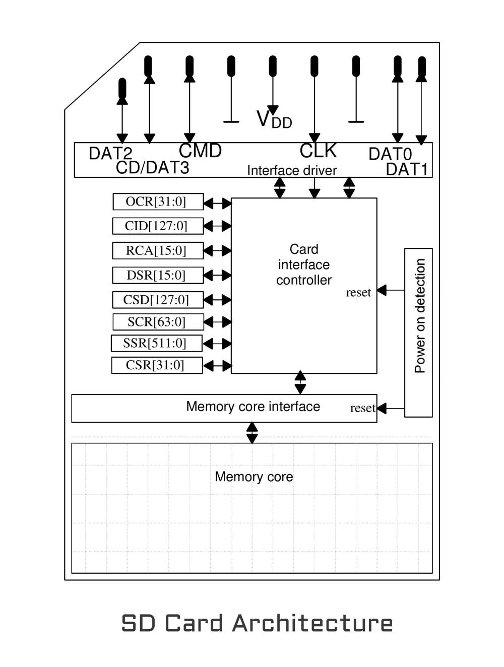 medium resolution of sd card architecture