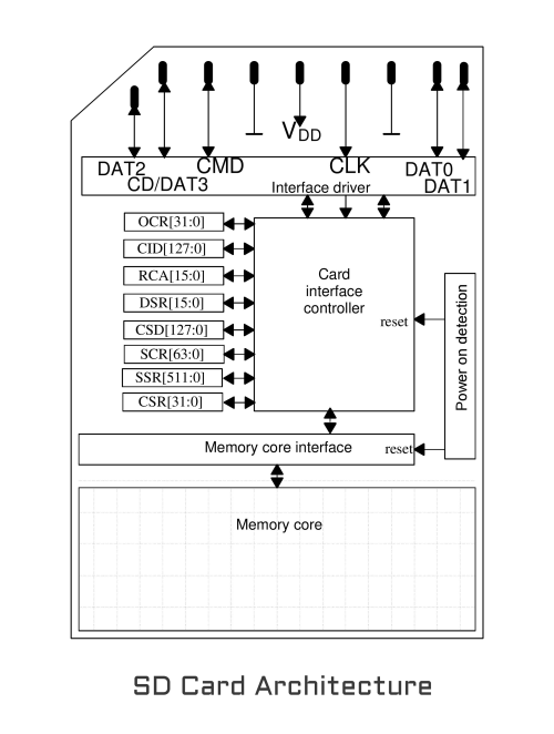 small resolution of sd card architecture