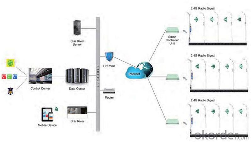 smart city diagram