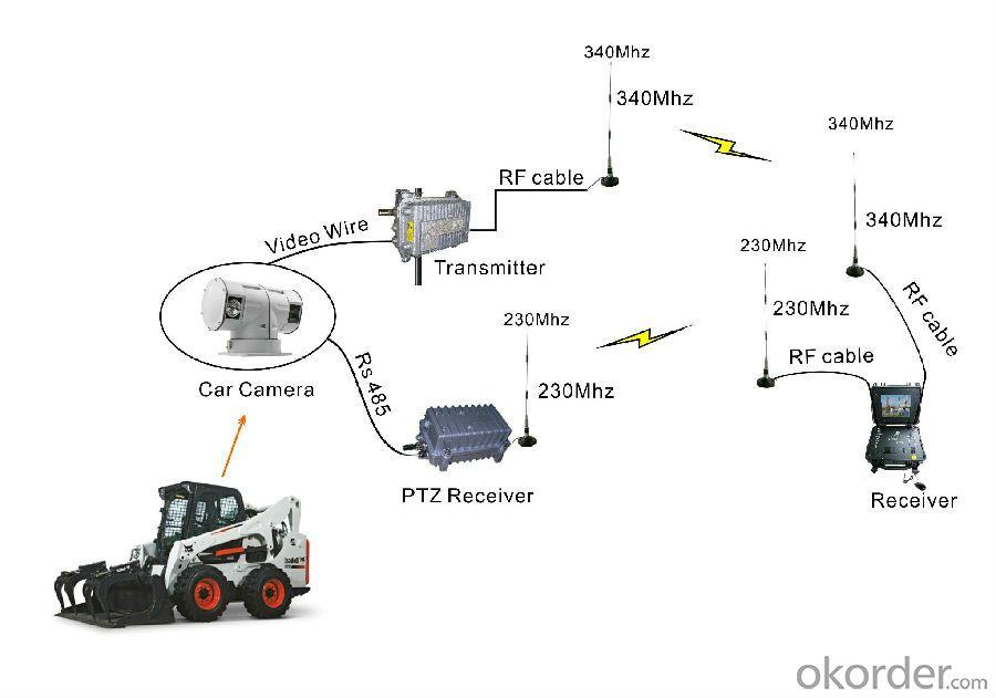 Buy Wireless RF Video Audio Transmitter COFDM 30-100W