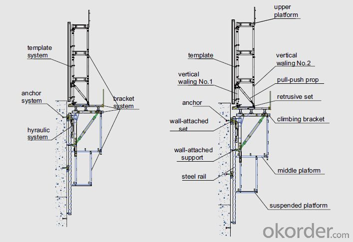 Buy Auto-climbing Bracket formwork and scaffolding system