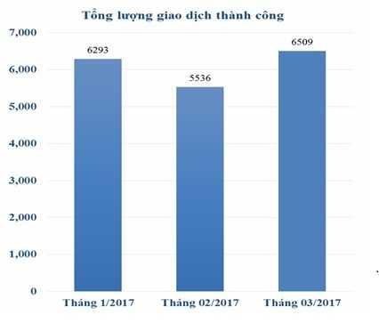 Hiệp hội BĐS Việt Nam công bố số liệu thị trường quý I/2017