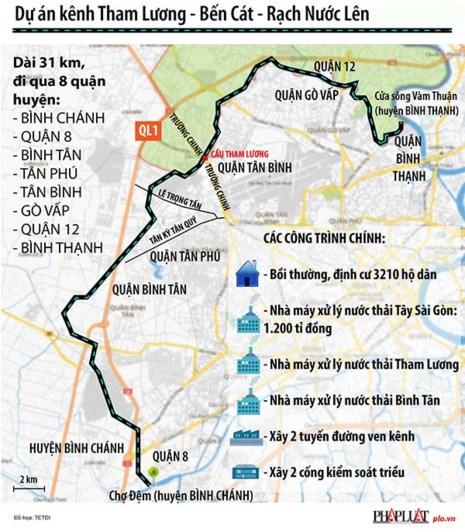 Tp.HCM: Đổi 9 lô đất để làm đường ven kênh Tham Lương 1