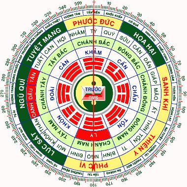 Mô hình bát quái chia thành các cung hướng cho tuổi 1982