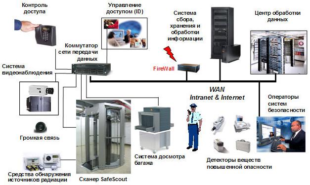 Комплексная система обнаружения взрывчатых веществ и взрывных устройств на основе сканера SafeScout