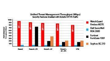 Checking bandwidth usage