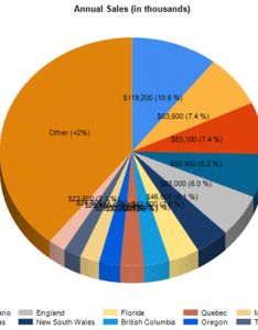 Pie chart with customized rotation angle also techniques rh experts exchange