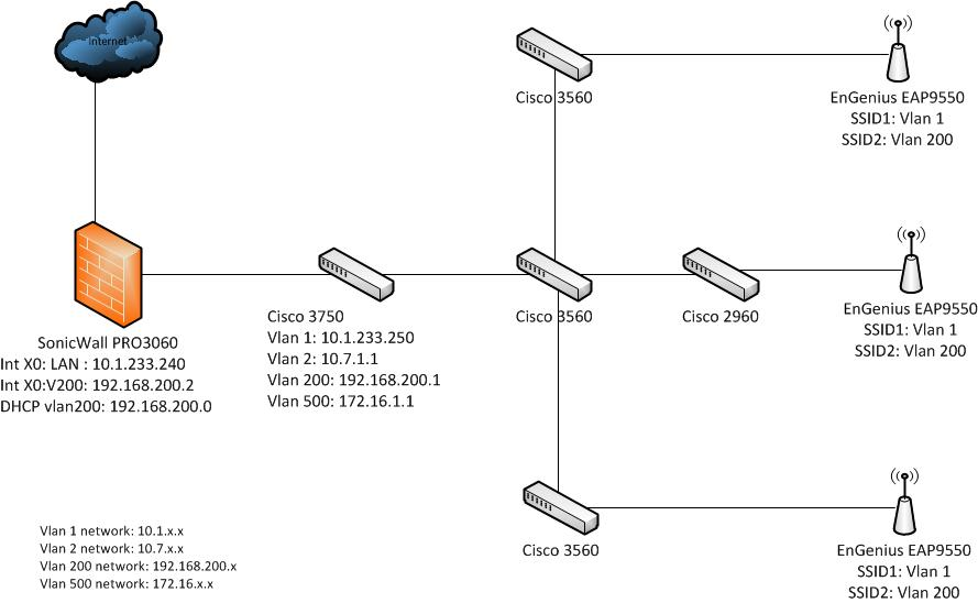 Configuring multiple SSID with VLAN (Cisco, EnGenius