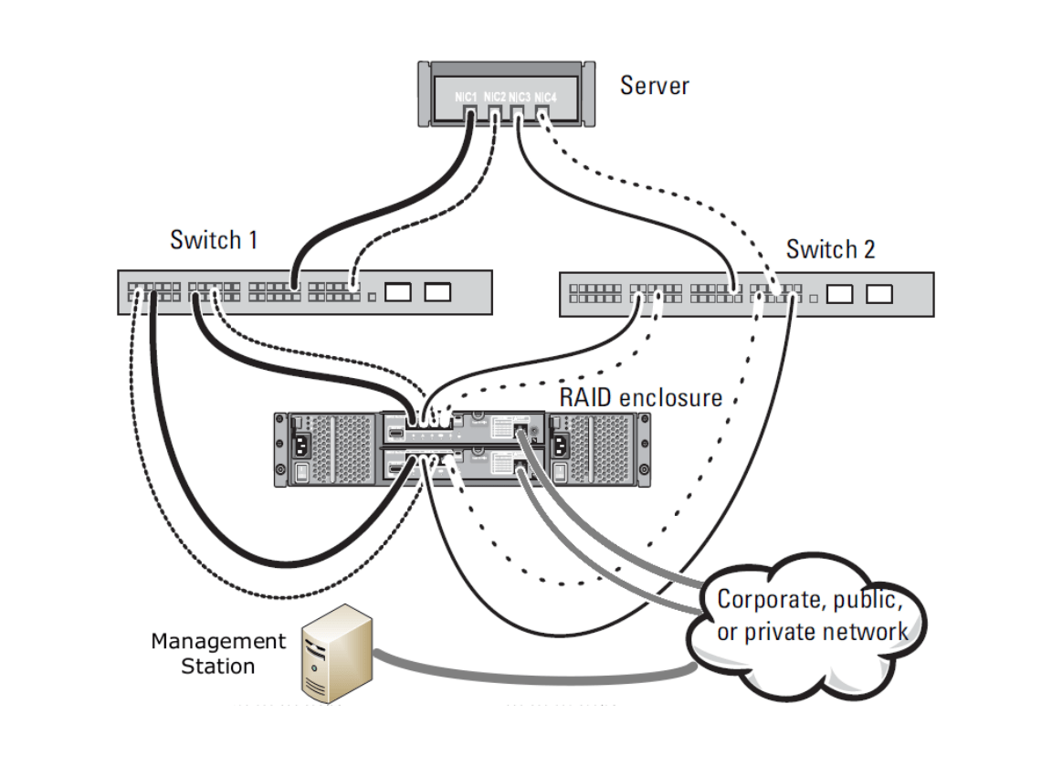 Dell PowerVault MD3220i Setup with VMware ESXi IP & Subnet