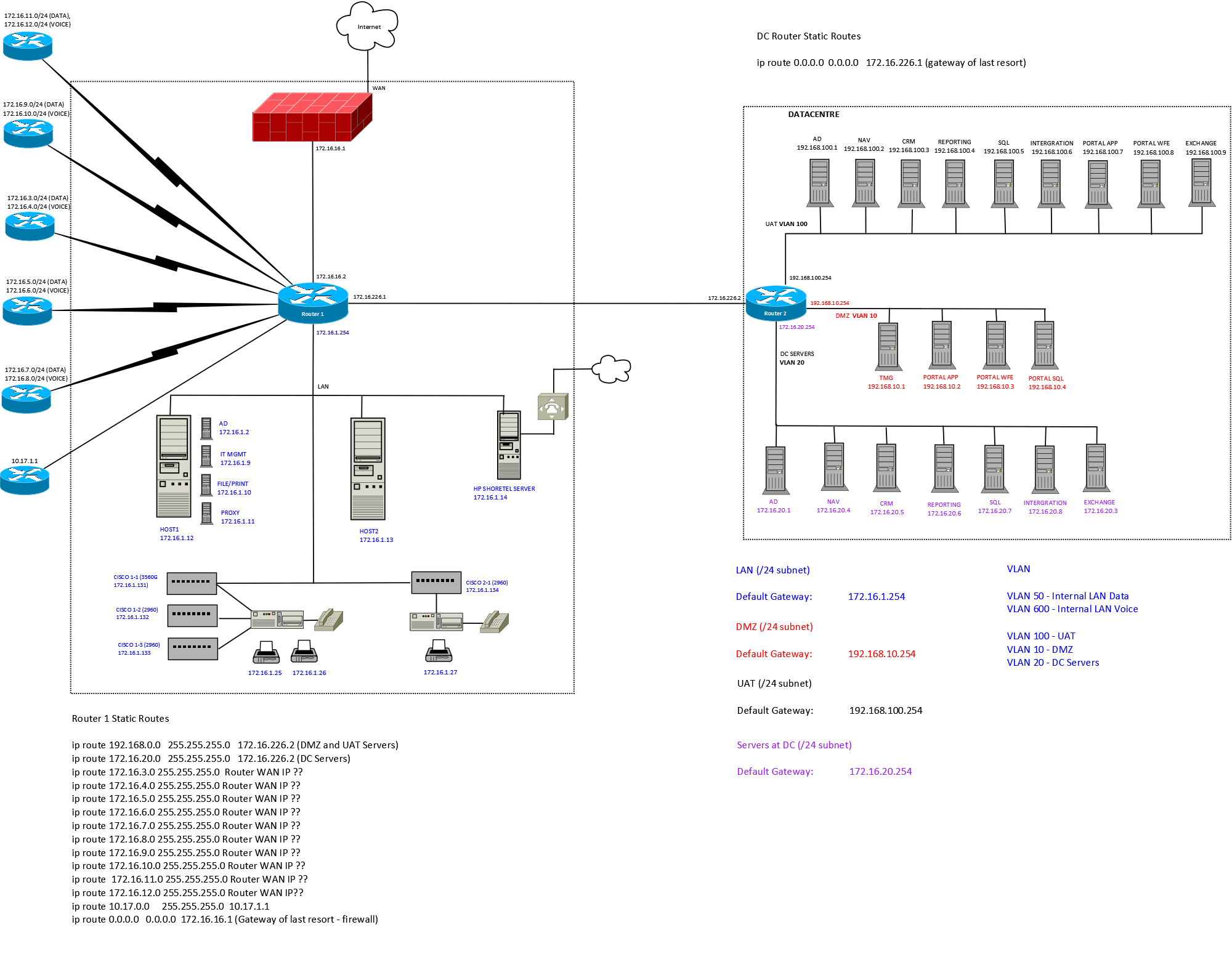 microsoft exchange topology diagram water cycle worksheet to label sonicwall and layer 3 switch setup