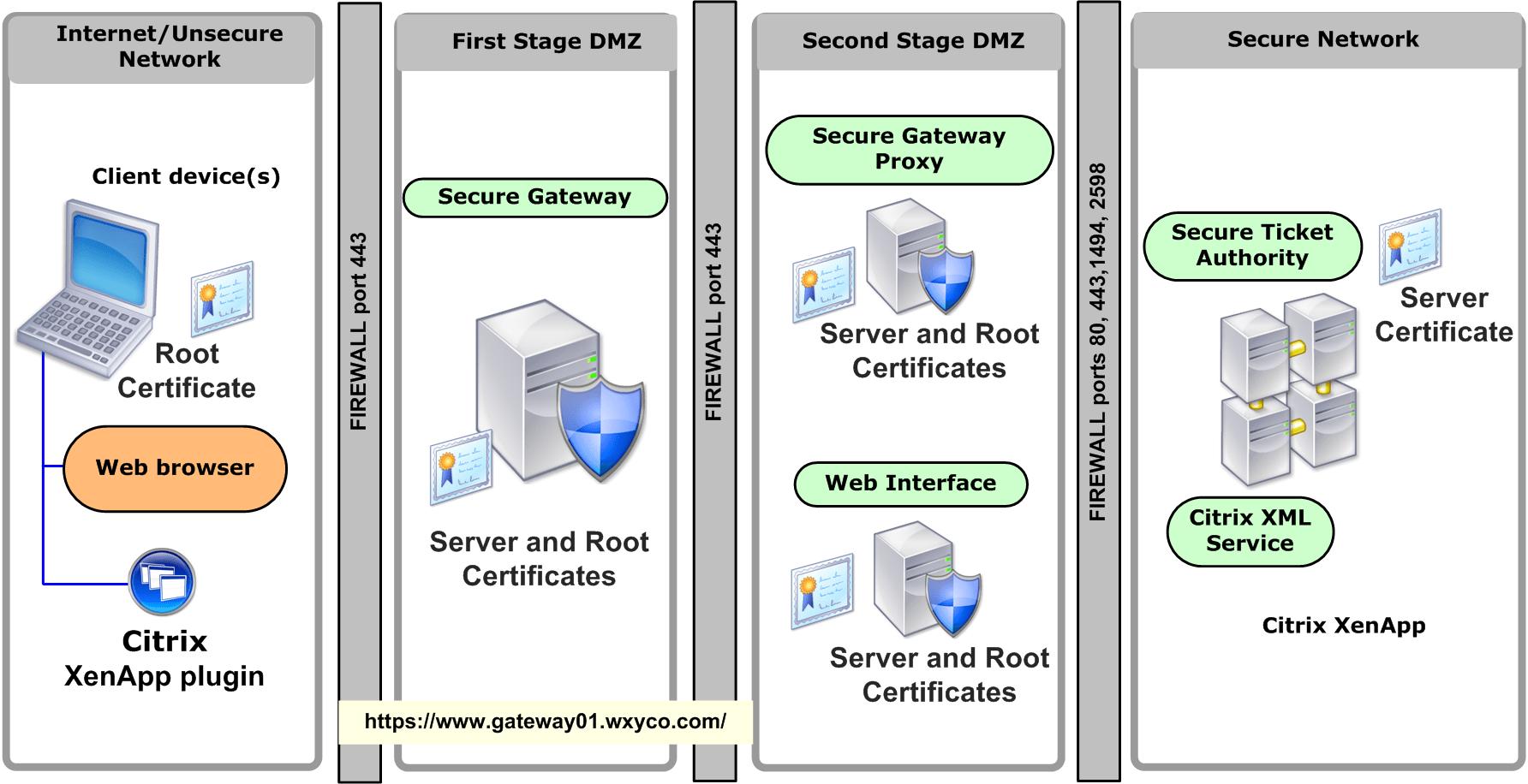 dmz architecture diagram split type aircon wiring citrix secure gateway vs access netscaler