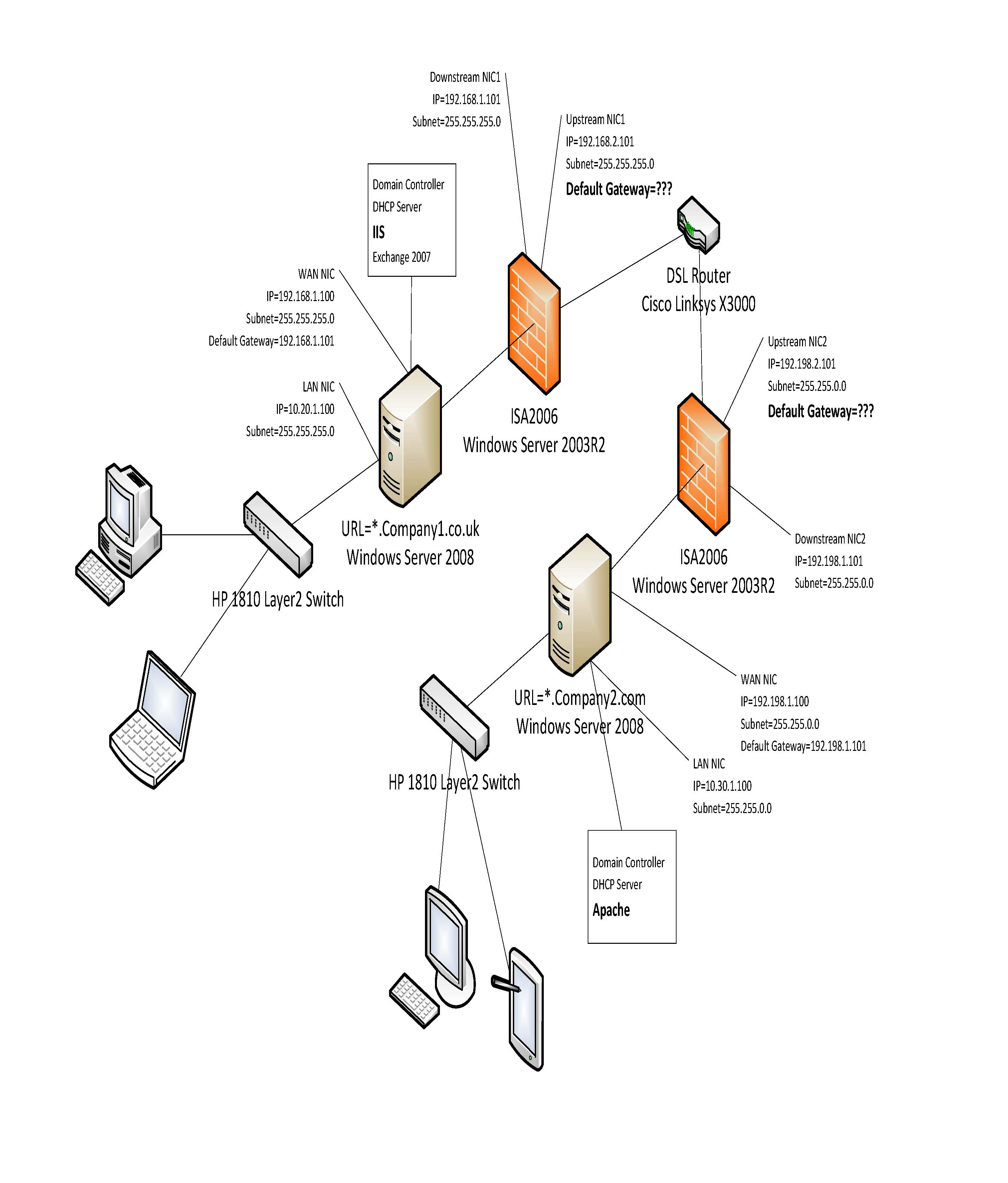 [SOLUTION] 2 domains 2 networks 1 gateway