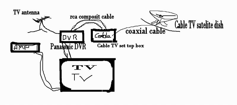 Combine antenna and cabletv into a single coax cable